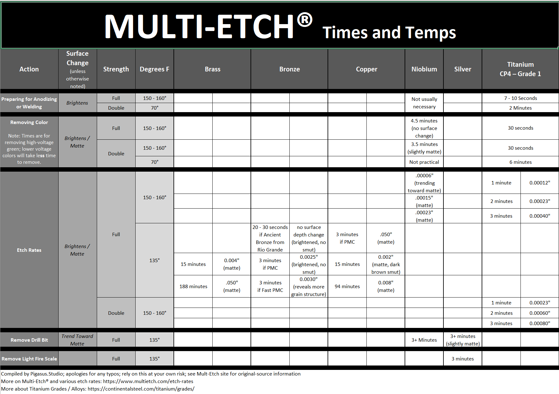 Multi-Etch® Times and Temps Chart